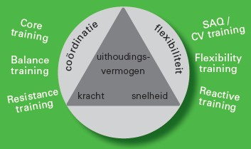 Optimale Prestatie Training (OPT)